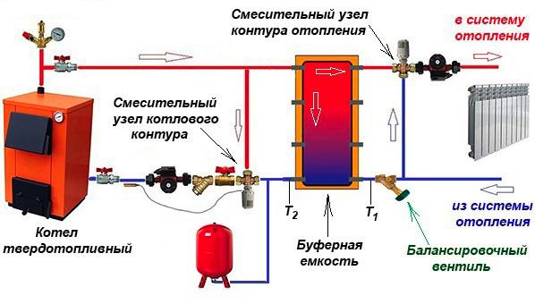 Kanonicheskaya_shema_podklyucheniya_kotla