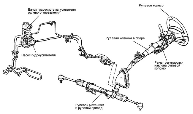 osobennosti-konstrukcii-gidravlicheskoj-rulevoj-rejki (3)