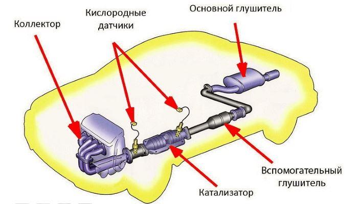 problemy-vihlopa-auto (1)